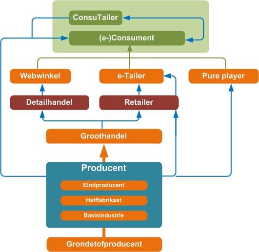 consutailer, bedrijfskolom, logistiek, e-commerce